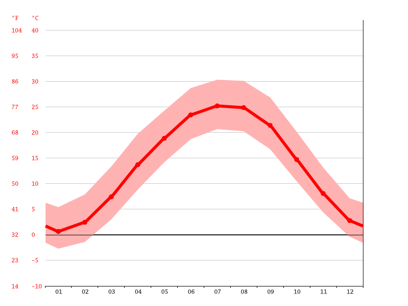Temperature graph, New Albany