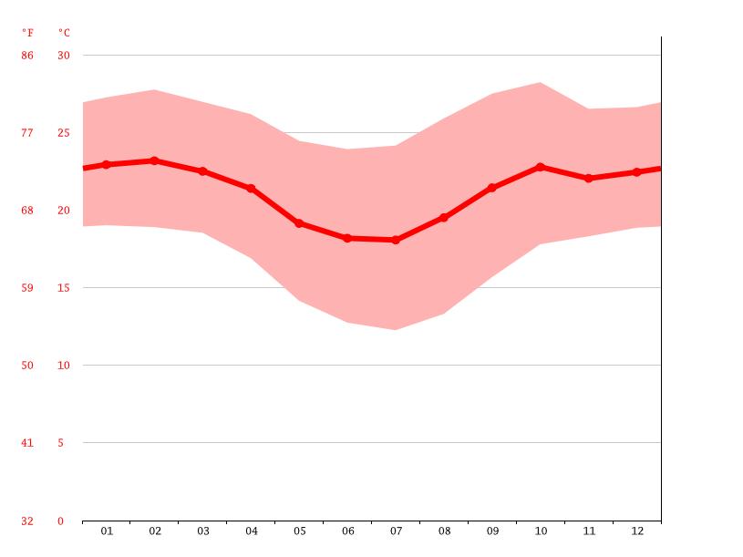 Diagrama de temperatura, Juatuba