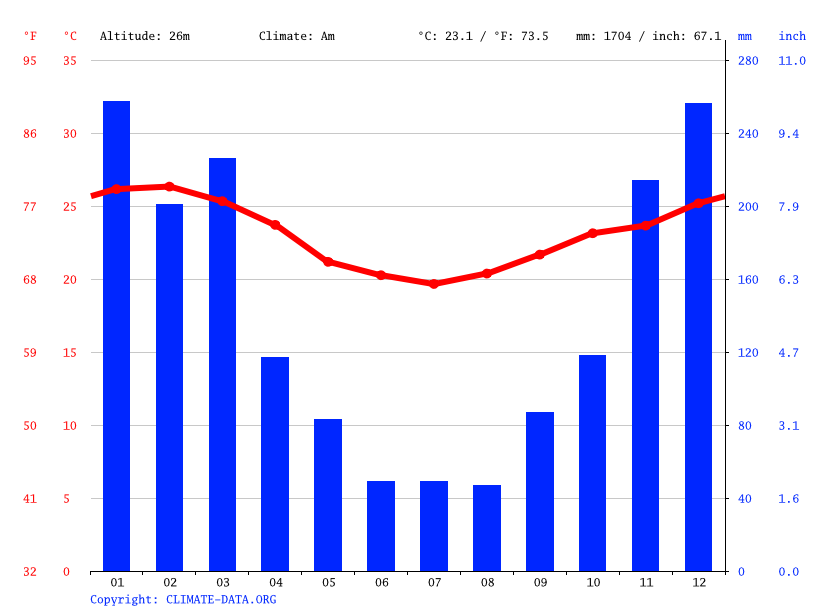 Climate graph // Weather by Month, Itaboraí