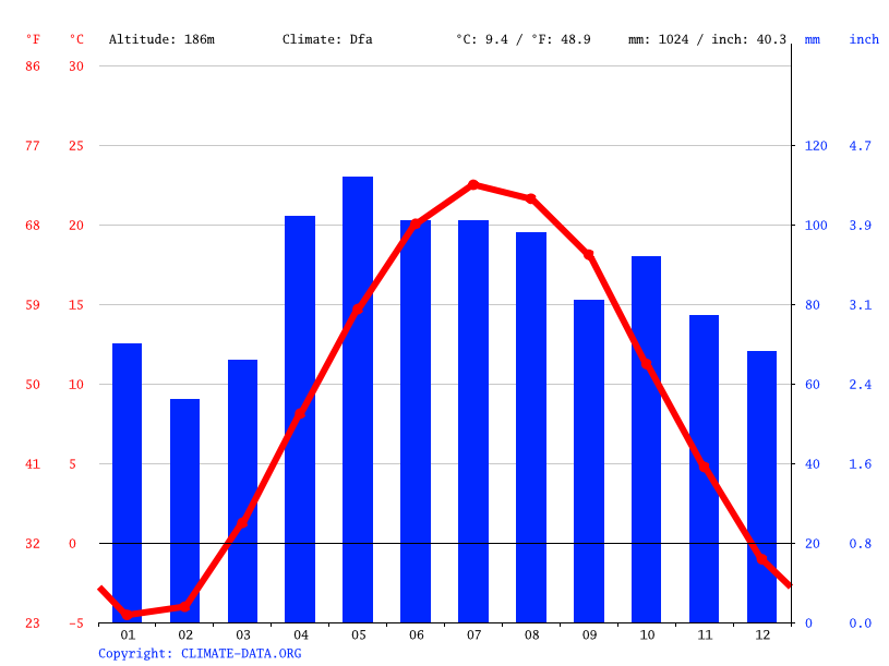 Climograph // Weather by Month, Grandville