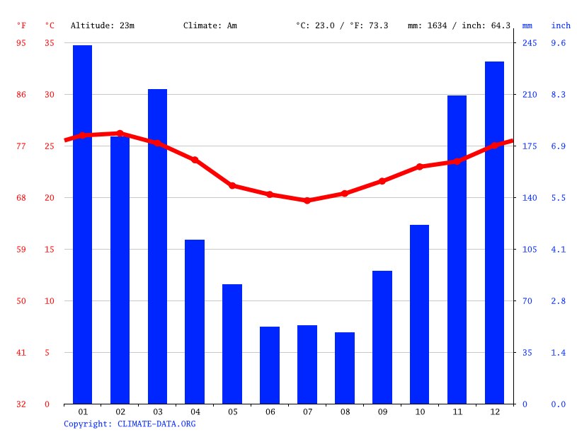 Climate graph // Weather by Month, São Gonçalo