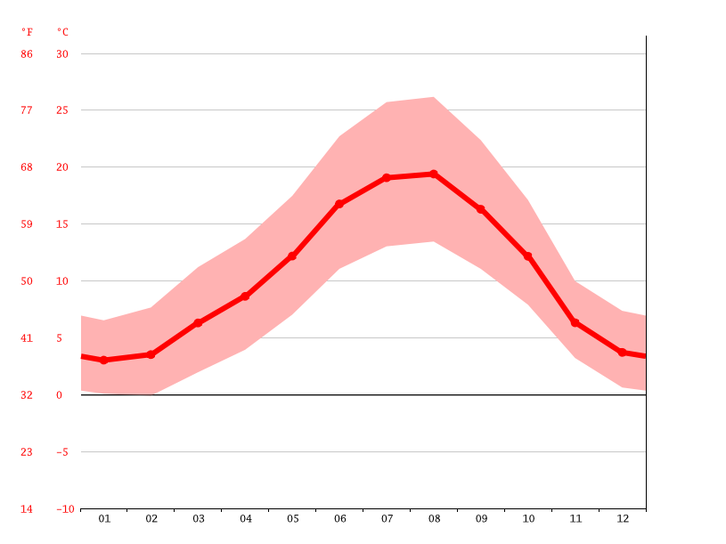 Temperature graph, Burgos