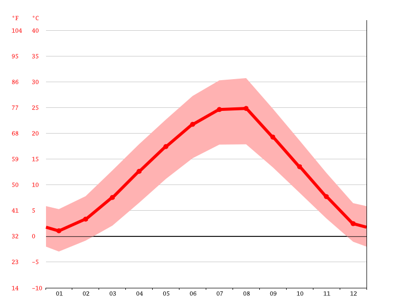Temperature graph, Skopje