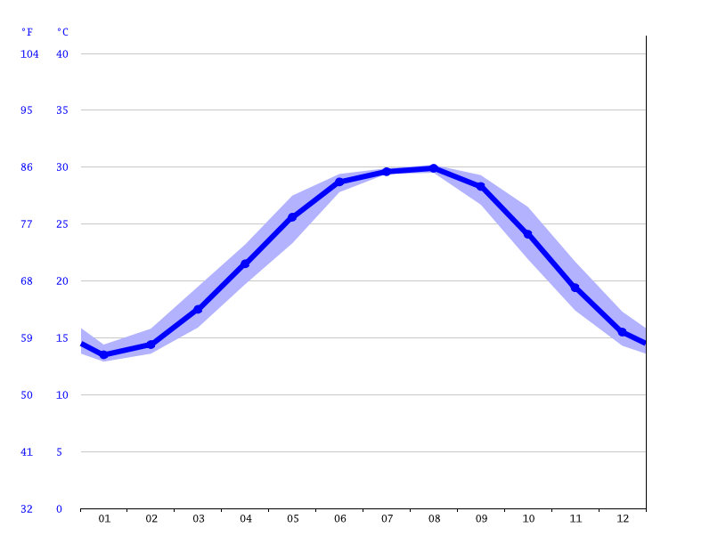 Long Beach Climate Average Temperature Weather By Month Long
