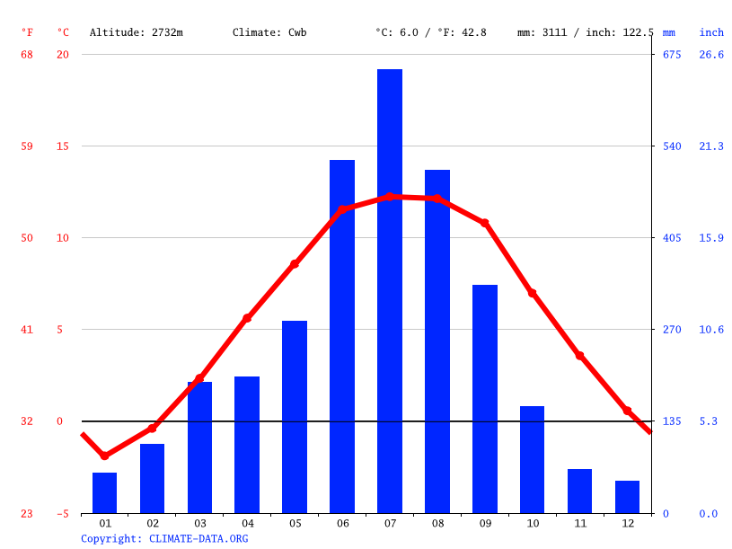 Climate graph // Weather by Month, Zugne