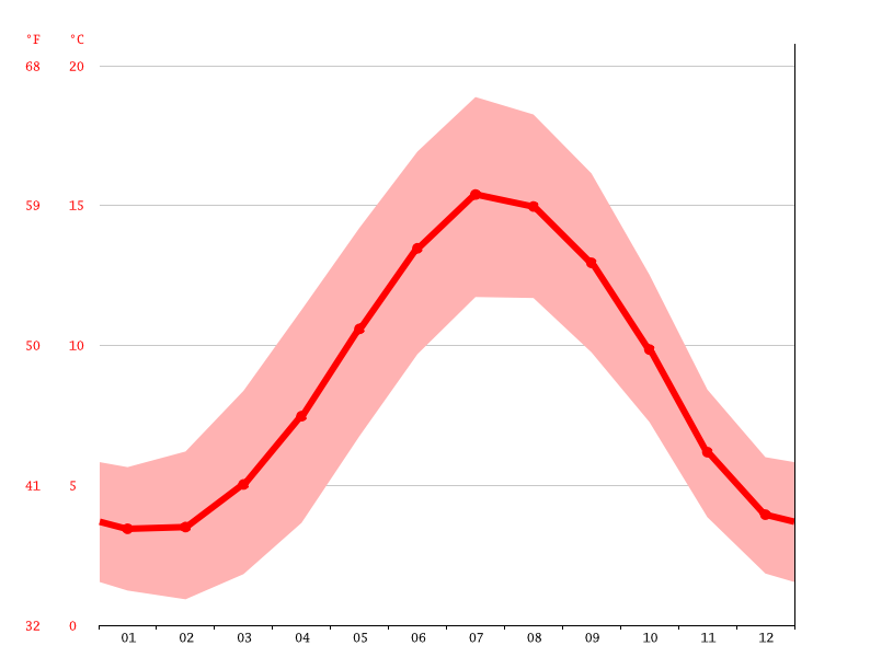 Temperature graph, Ringinglow