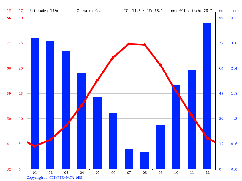Climate graph // Weather by Month, Balıkesir
