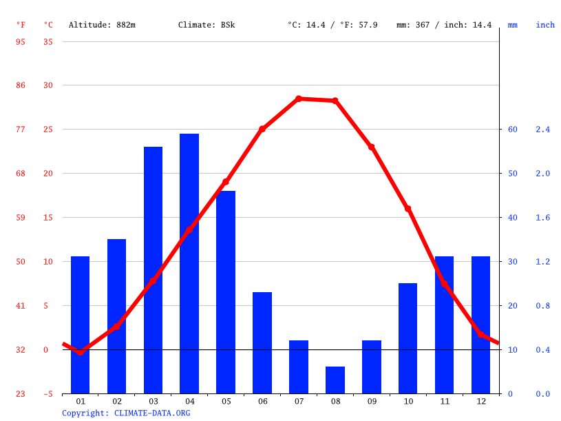 Climate graph // Weather by Month, Nakhchivan