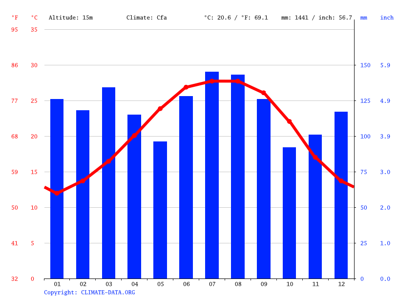 Climate graph // Weather by Month, Bayou La Batre