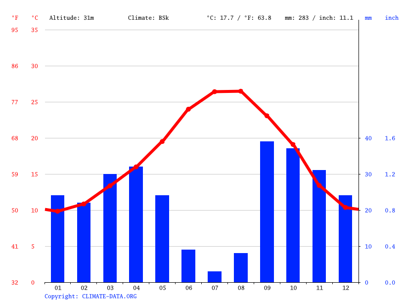 Climate graph // Weather by Month, Beniel