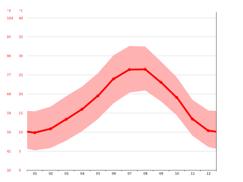 average temperature, Beniel