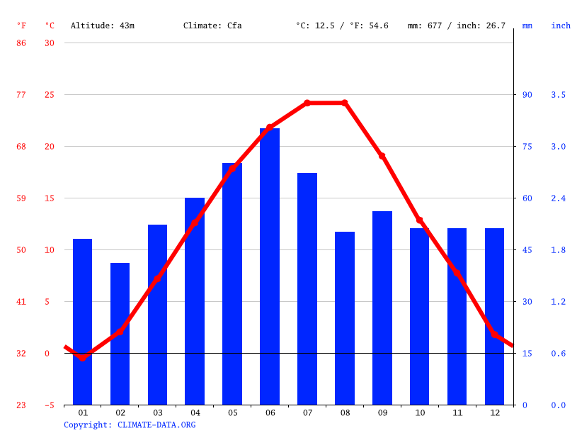 Climate graph // Weather by Month, Ruse