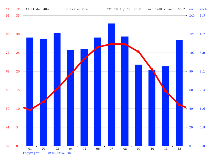 Hattiesburg Climate Average Temperature Weather By Month