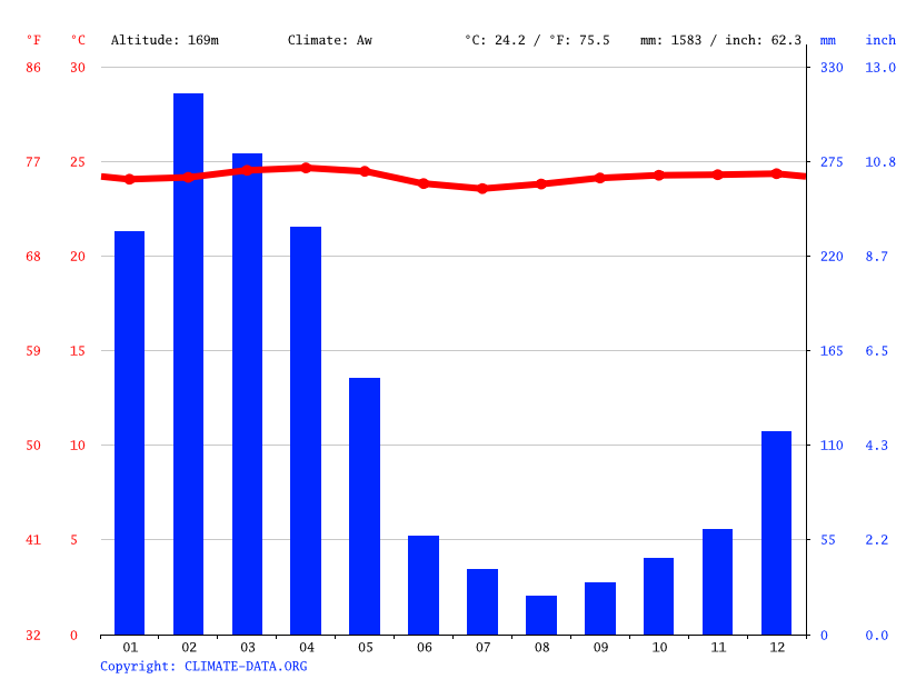 Climate graph // Weather by Month, Boca de Palmito
