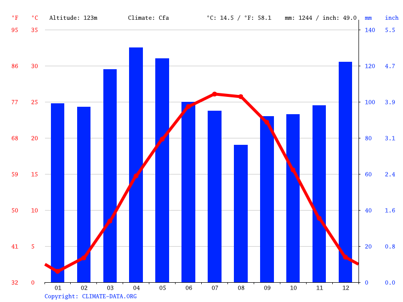 Climate graph // Weather by Month, Owensboro