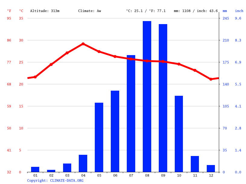 Climate graph // Weather by Month, Chiang Mai