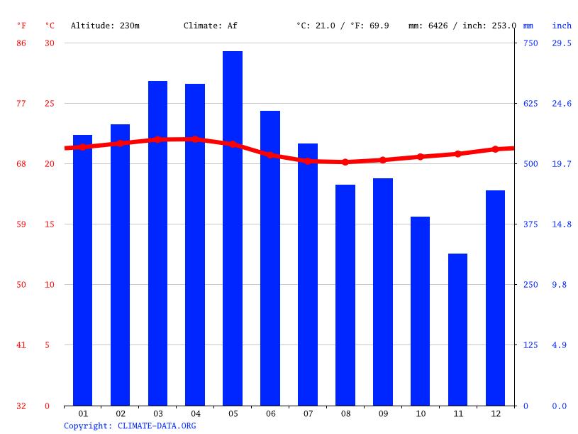 Buenos Aires Argentina Climate Graph Climate Graph Recinto Buenos