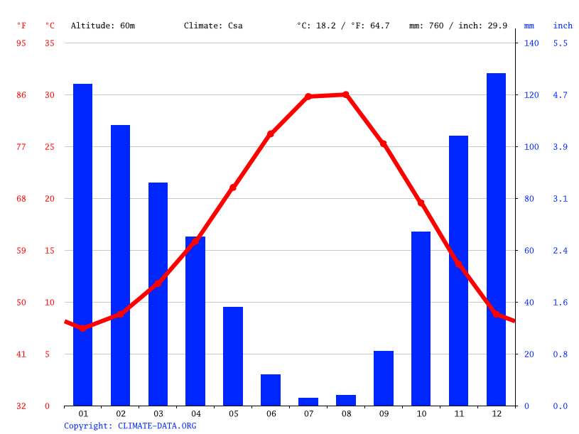 Climate graph // Weather by Month, Aydın