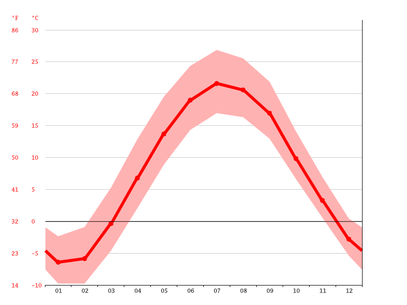 Temperature graph, Big Rapids