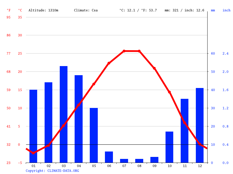 Climate graph // Weather by Month, Naqadeh