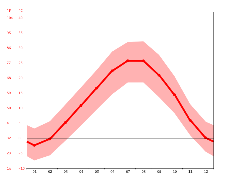 Temperature graph, Naqadeh