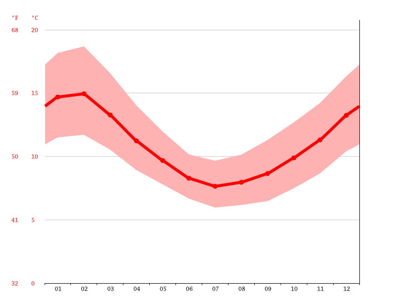 Temperature graph, Ancud