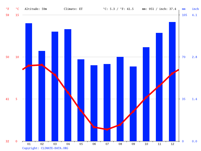 Climate graph // Weather by Month, Punta Arenas
