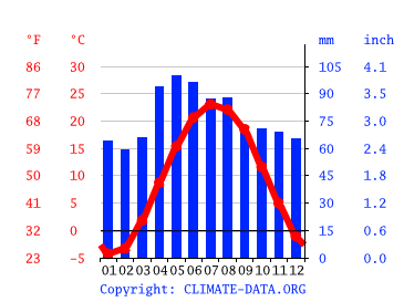 Westland Climate Average Temperature Weather By Month Westland Weather Averages Climate Data Org Get the forecast for today, tonight & tomorrow's weather for westland, mi. westland climate average temperature