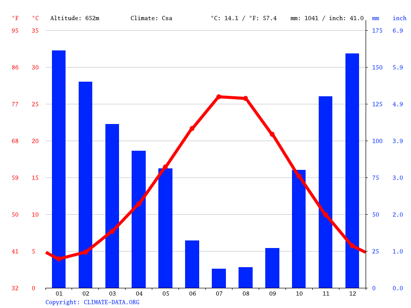Climate graph // Weather by Month, Muğla