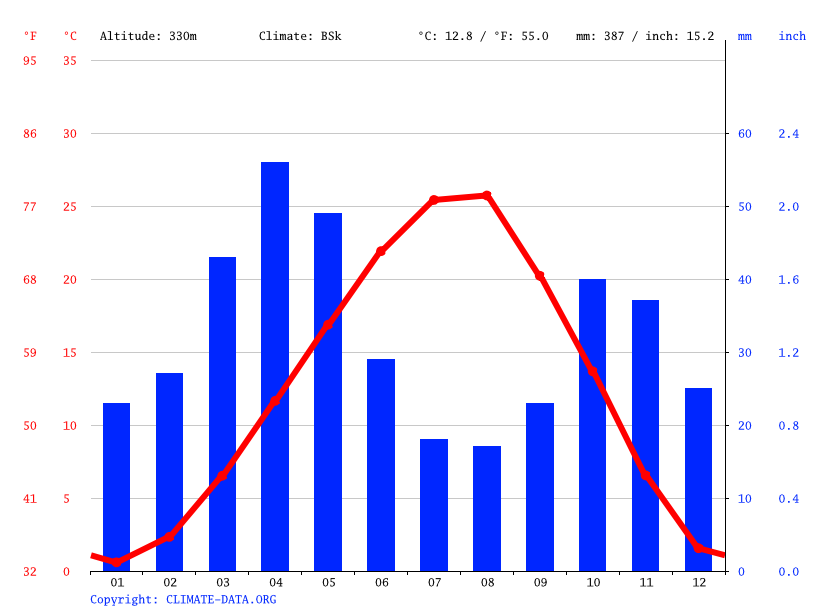 Climate graph // Weather by Month, Rustavi