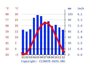 Novi Climate Average Temperature Weather By Month Novi Weather Averages Climate Data Org Find local weather forecasts for novi sad, serbia throughout the world. novi climate average temperature