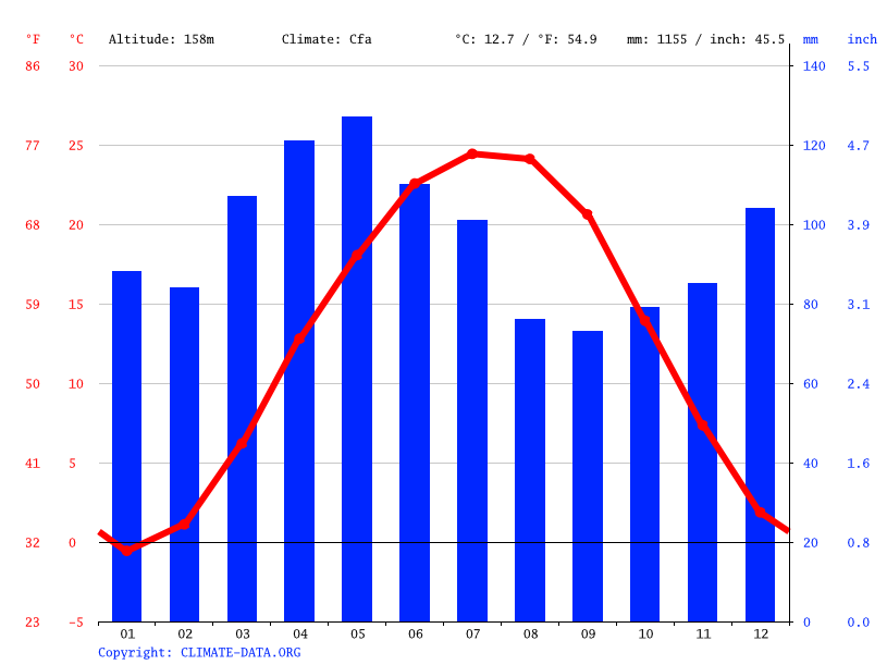 Climate graph // Weather by Month, Covington