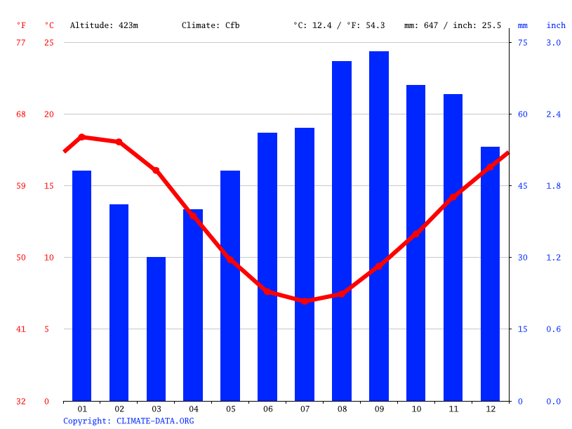 Climate graph // Weather by Month, Ballarat
