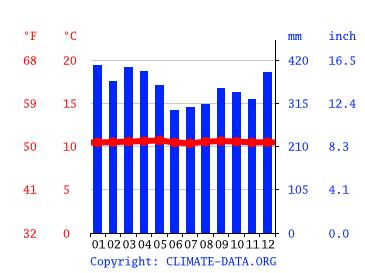 climat des alpes