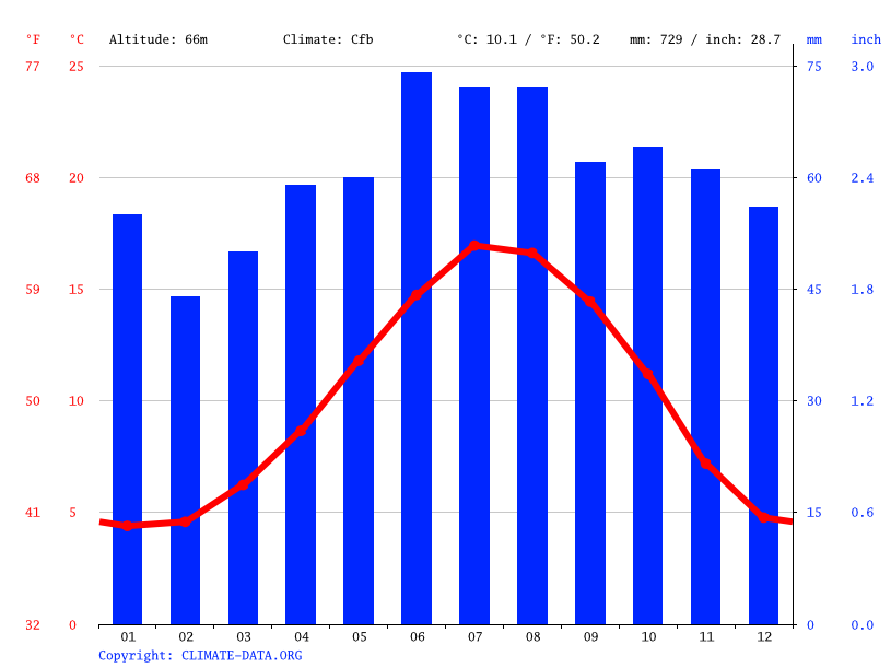 Climate graph // Weather by Month, Lincoln