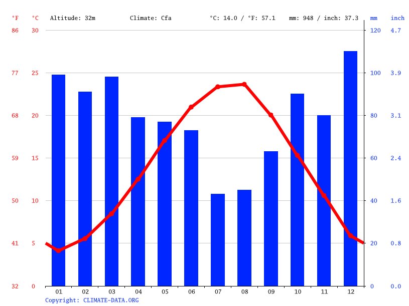 Climate graph // Weather by Month, Adapazarı