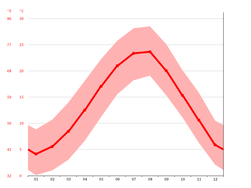 Temperature graph, Adapazarı