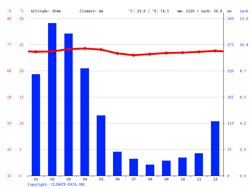 Climate graph // Weather by Month, Mirador