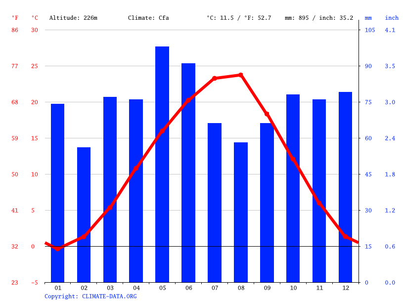 Climate graph // Weather by Month, Maykop