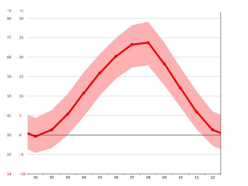 average temperature, Maykop