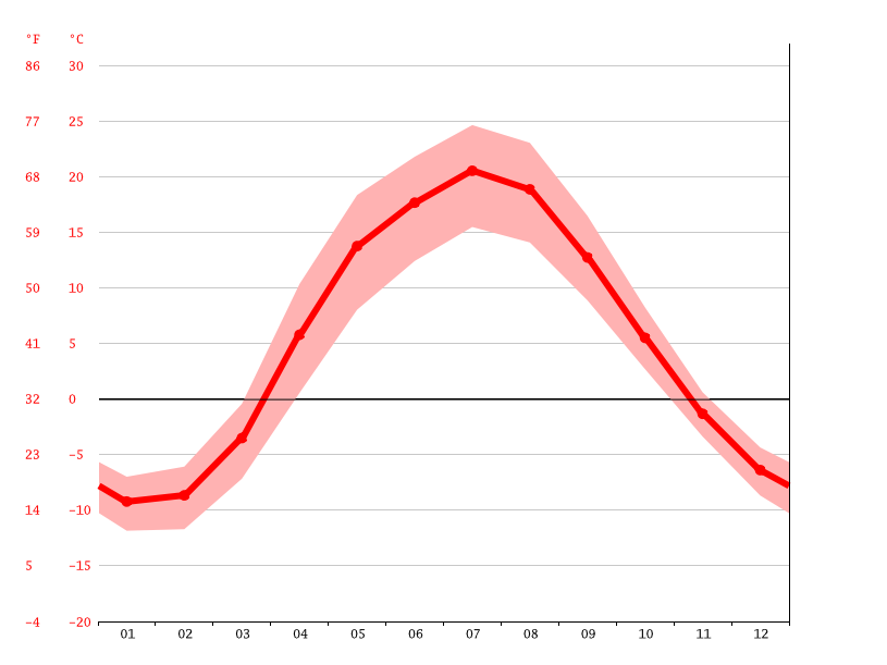 Temperature graph, Saransk