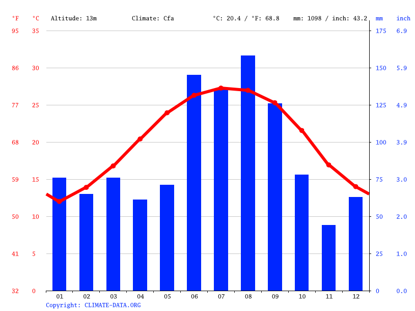 Climate graph // Weather by Month, Kingsland