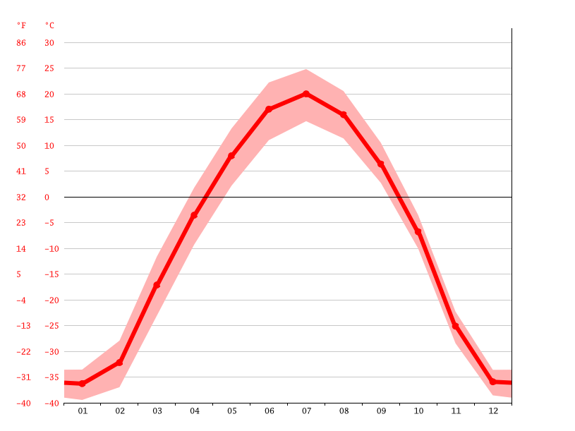Temperature graph, Yakutsk