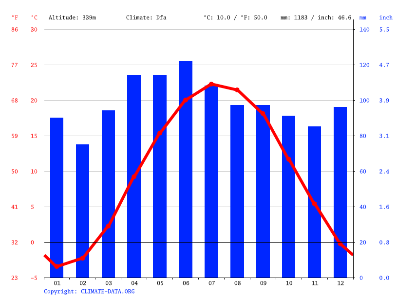 Climograph // Weather by Month, Aurora