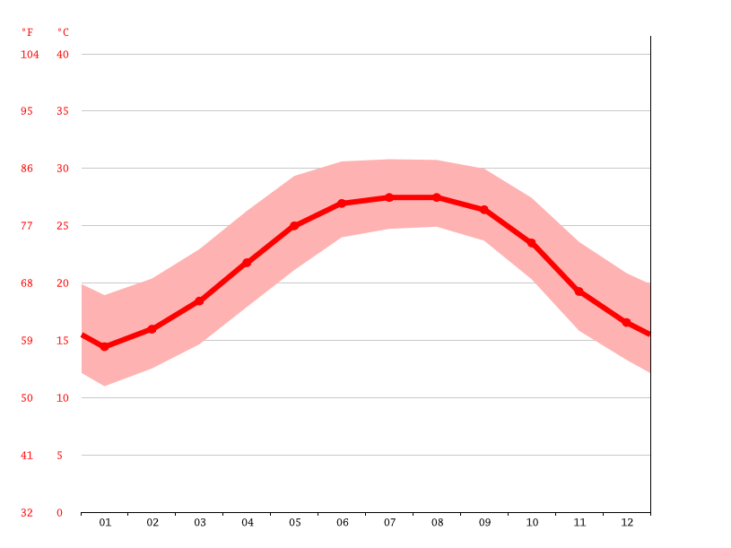Temperature graph, Homosassa Springs