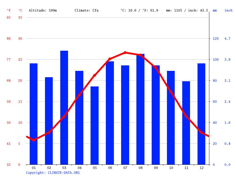 Climate South Carolina Temperature Climograph Climate