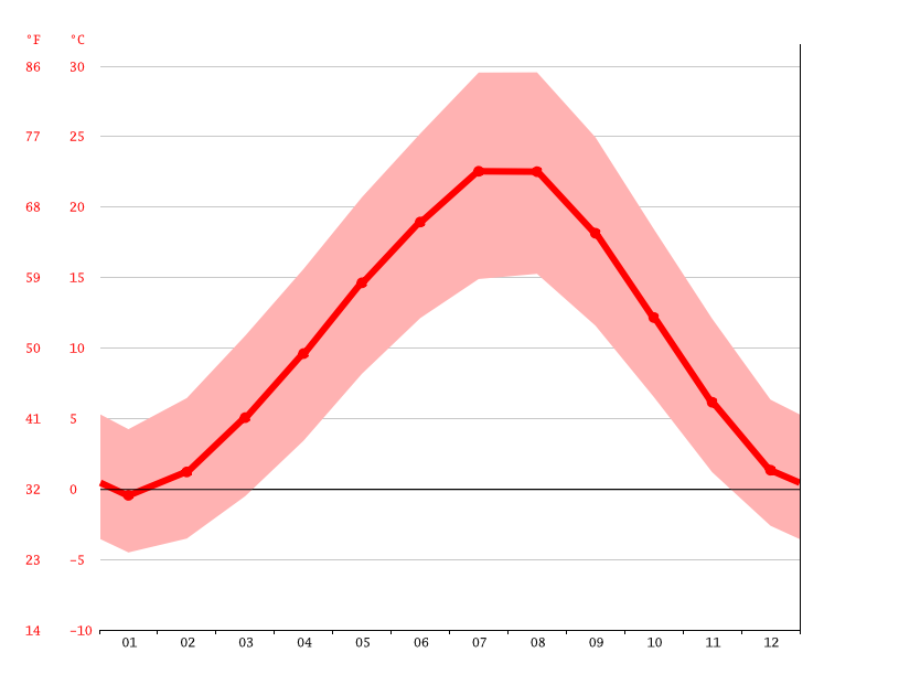 Temperature graph, Afyonkarahisar