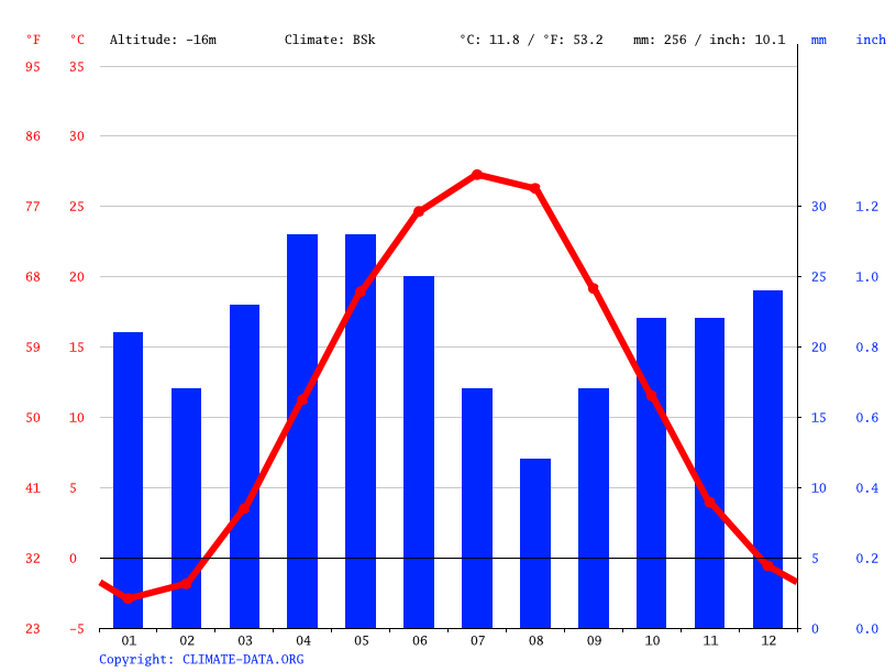 Climate graph // Weather by Month, Astrakhan