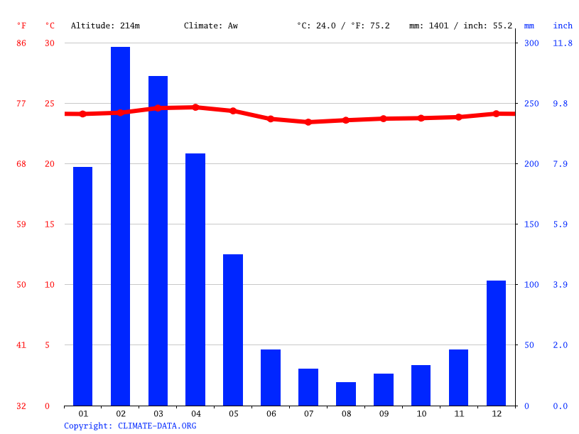Climate graph // Weather by Month, Trinidad