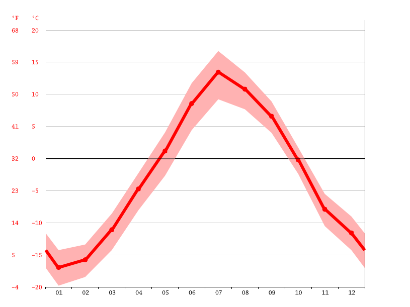 Temperature graph, Nar'yan-Mar